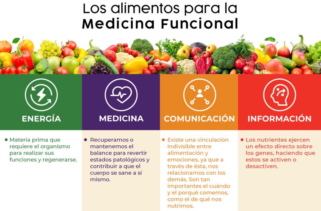 Medicina Funcional en Costa Rica